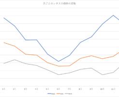 レタスの価格変動をまとめたグラフ。過去10年のデータをチェック!